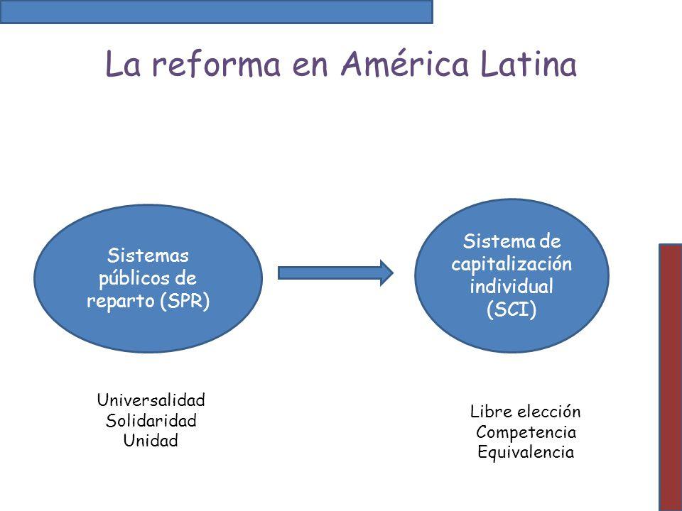 La reforma en América Latina Sistemas públicos de reparto (SPR) Sistema de capitalización individual (SCI) Universalidad Solidaridad Unidad Libre elec
