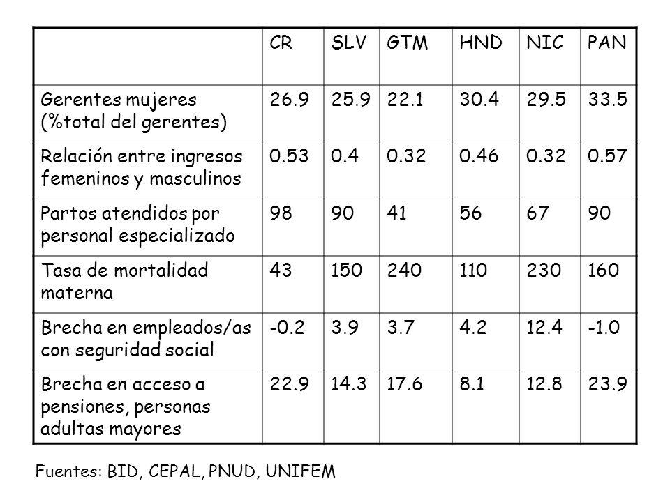 CRSLVGTMHNDNICPAN Gerentes mujeres (%total del gerentes) 26.925.922.130.429.533.5 Relación entre ingresos femeninos y masculinos 0.530.40.320.460.320.