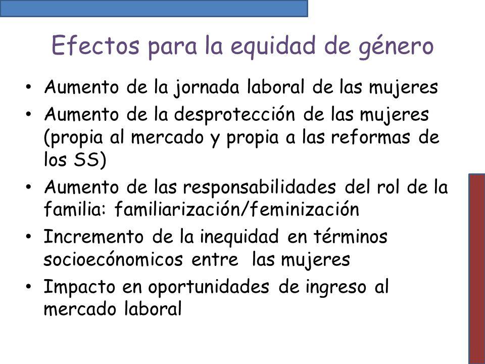 Efectos para la equidad de género Aumento de la jornada laboral de las mujeres Aumento de la desprotección de las mujeres (propia al mercado y propia