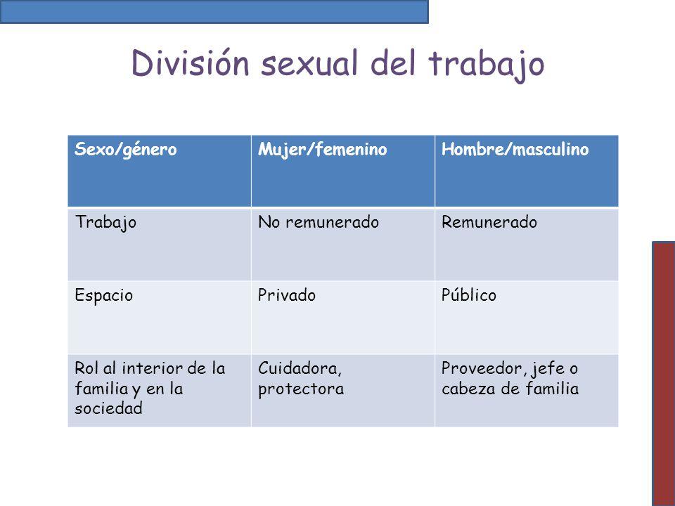 División sexual del trabajo Sexo/géneroMujer/femeninoHombre/masculino TrabajoNo remuneradoRemunerado EspacioPrivadoPúblico Rol al interior de la famil