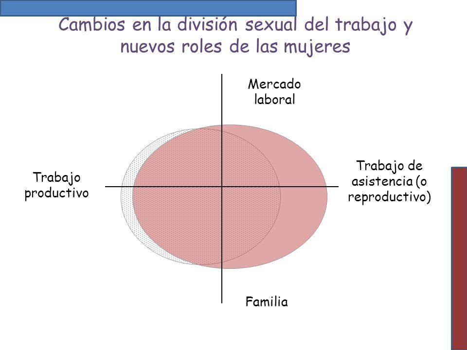 Cambios en la división sexual del trabajo y nuevos roles de las mujeres Trabajo de asistencia (o reproductivo) Trabajo productivo Mercado laboral Fami