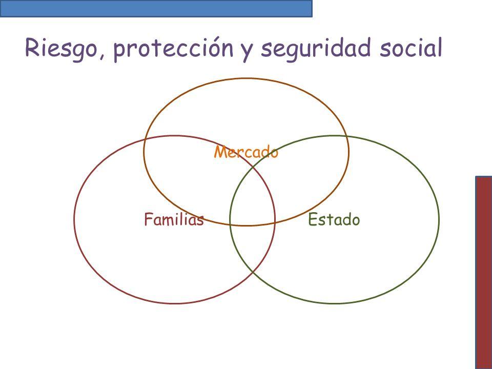 Riesgo, protección y seguridad social Familias Mercado Estado