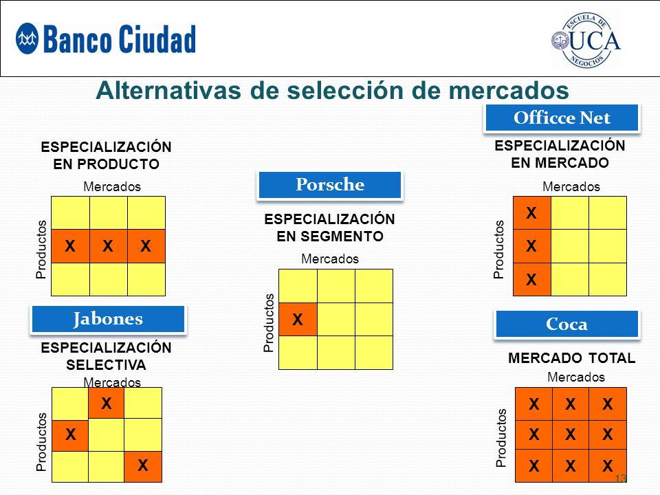Alternativas de selección de mercados XXX Mercados Productos ESPECIALIZACIÓN EN PRODUCTO X Mercados Productos ESPECIALIZACIÓN EN MERCADO Mercados Productos ESPECIALIZACIÓN EN SEGMENTO Mercados Productos ESPECIALIZACIÓN SELECTIVA Mercados Productos MERCADO TOTAL X X X X X X X X X X X X X X X 13 Porsche Jabones Officce Net Coca
