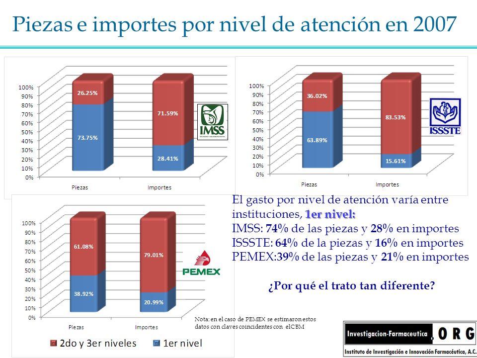 Piezas e importes por nivel de atención en 2007 1er nivel: El gasto por nivel de atención varía entre instituciones, 1er nivel: IMSS: 74% de las pieza