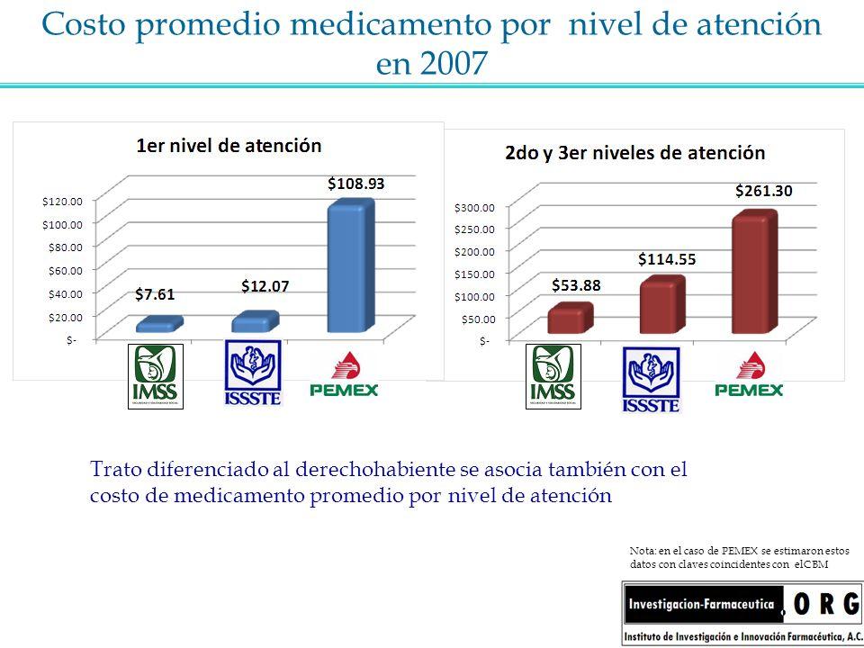 Costo promedio medicamento por nivel de atención en 2007 Nota: en el caso de PEMEX se estimaron estos datos con claves coincidentes con elCBM Trato di