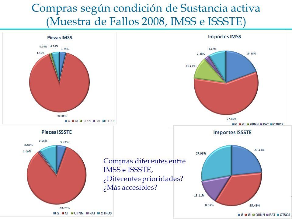 Compras según condición de Sustancia activa (Muestra de Fallos 2008, IMSS e ISSSTE) Compras diferentes entre IMSS e ISSSTE, ¿Diferentes prioridades? ¿