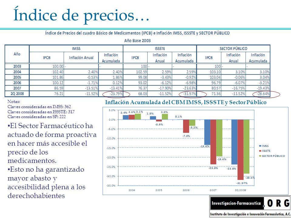 Índice de precios… Inflación Acumulada del CBM IMSS, ISSSTE y Sector Público El Sector Farmacéutico ha actuado de forma proactiva en hacer más accesib