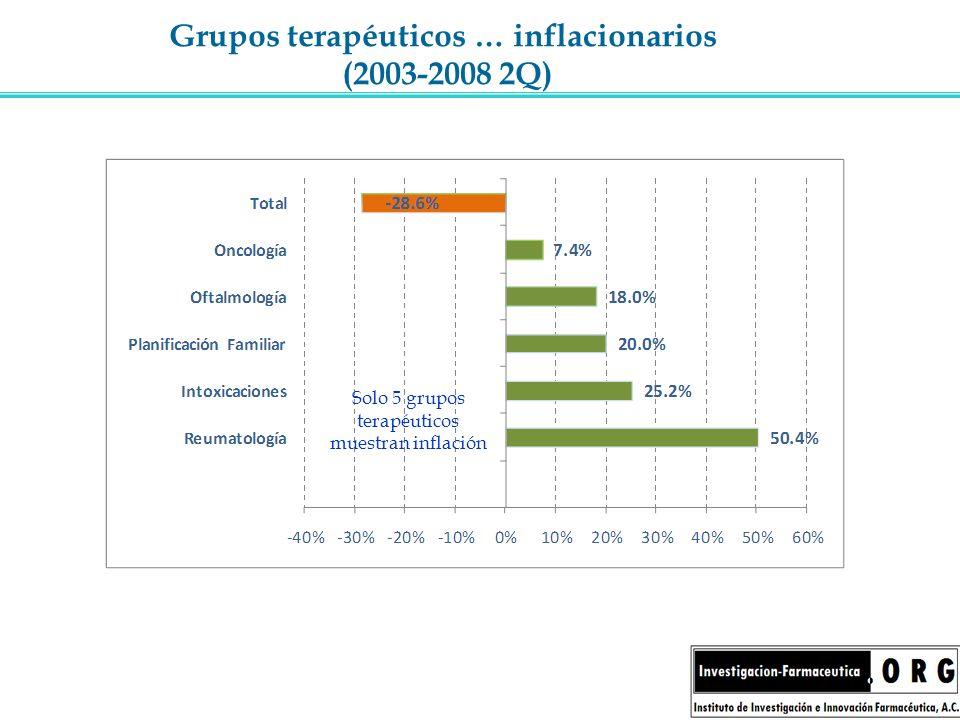 Grupos terapéuticos … inflacionarios (2003-2008 2Q) Solo 5 grupos terapéuticos muestran inflación