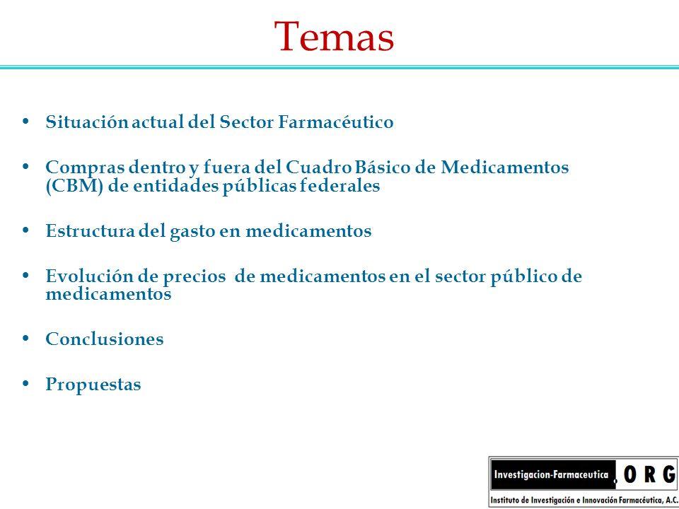 Temas Situación actual del Sector Farmacéutico Compras dentro y fuera del Cuadro Básico de Medicamentos (CBM) de entidades públicas federales Estructu