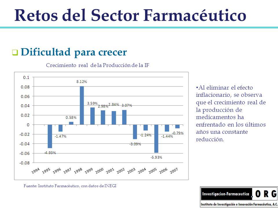 Retos del Sector Farmacéutico Dificultad para crecer Al eliminar el efecto inflacionario, se observa que el crecimiento real de la producción de medic