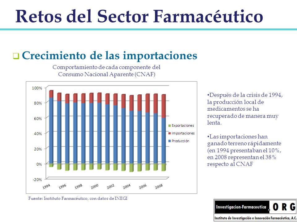 Retos del Sector Farmacéutico Crecimiento de las importaciones Después de la crisis de 1994, la producción local de medicamentos se ha recuperado de m