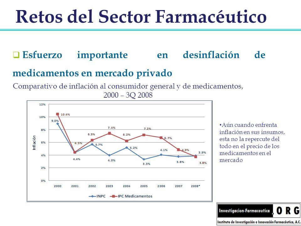 Retos del Sector Farmacéutico Esfuerzo importante en desinflación de medicamentos en mercado privado Comparativo de inflación al consumidor general y