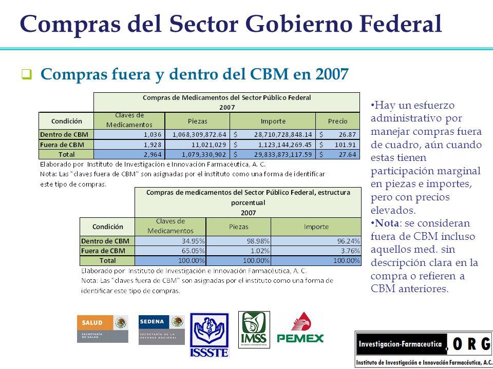 Compras del Sector Gobierno Federal Compras fuera y dentro del CBM en 2007 Hay un esfuerzo administrativo por manejar compras fuera de cuadro, aún cua