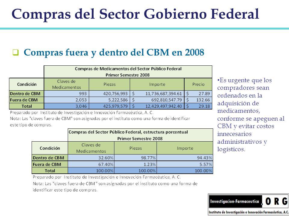 Compras del Sector Gobierno Federal Compras fuera y dentro del CBM en 2008 Es urgente que los compradores sean ordenados en la adquisición de medicame