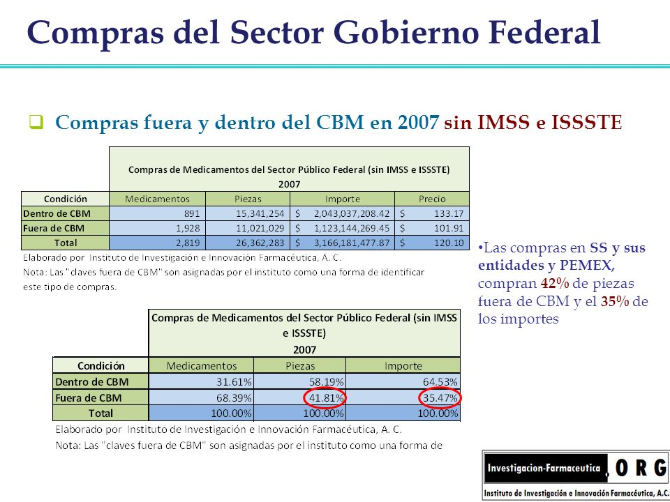 Compras del Sector Gobierno Federal Compras fuera y dentro del CBM en 2007 sin IMSS e ISSSTE Las compras en SS y sus entidades y PEMEX, compran 42% de