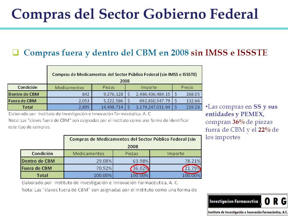 Compras del Sector Gobierno Federal Compras fuera y dentro del CBM en 2008 sin IMSS e ISSSTE Las compras en SS y sus entidades y PEMEX, compran 36% de