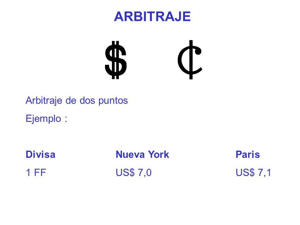 ARBITRAJE Arbitraje de dos puntos Ejemplo : DivisaNueva YorkParis 1 FFUS$ 7,0US$ 7,1