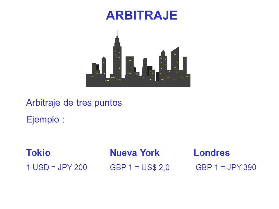 ARBITRAJE Arbitraje de tres puntos Ejemplo : TokioNueva YorkLondres 1 USD = JPY 200GBP 1 = US$ 2,0 GBP 1 = JPY 390