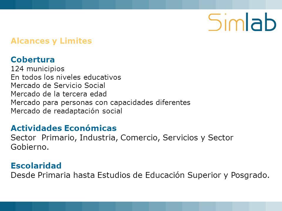 Alcances y Limites Cobertura 124 municipios En todos los niveles educativos Mercado de Servicio Social Mercado de la tercera edad Mercado para persona