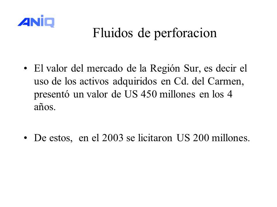 Fluidos de perforacion El valor del mercado de la Región Sur, es decir el uso de los activos adquiridos en Cd. del Carmen, presentó un valor de US 450