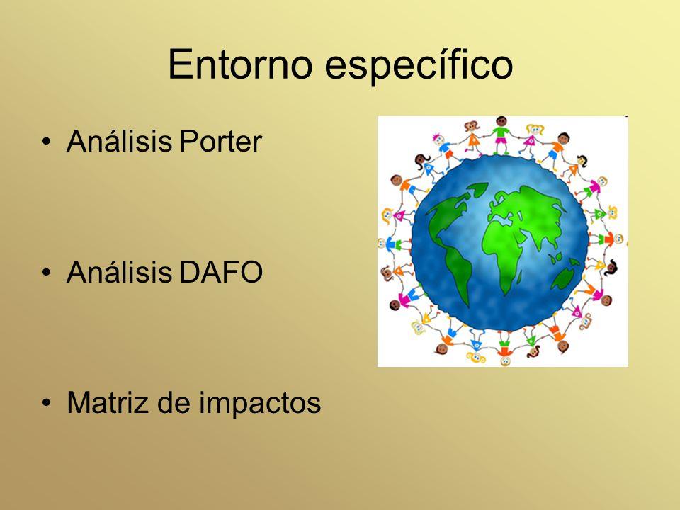 Entorno específico Análisis Porter Análisis DAFO Matriz de impactos