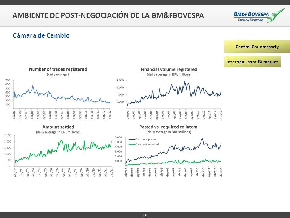 10 AMBIENTE DE POST-NEGOCIACIÓN DE LA BM&FBOVESPA Cámara de Cambio Central Counterparty Interbank spot FX market