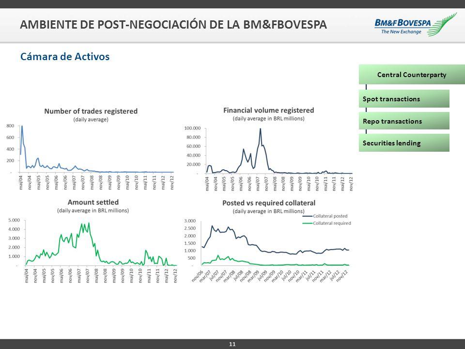 11 AMBIENTE DE POST-NEGOCIACIÓN DE LA BM&FBOVESPA Cámara de Activos Central Counterparty Spot transactions Repo transactions Securities lending