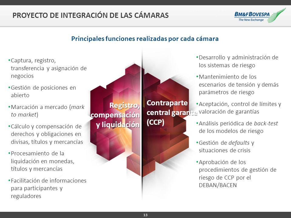 Registro, compensación y liquidación Contraparte central garante (CCP) Principales funciones realizadas por cada cámara 13 PROYECTO DE INTEGRACIÓN DE
