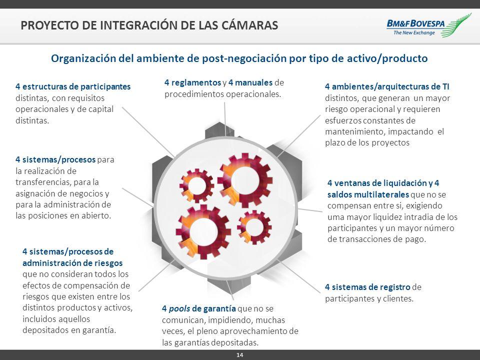 PROYECTO DE INTEGRACIÓN DE LAS CÁMARAS Organización del ambiente de post-negociación por tipo de activo/producto 4 reglamentos y 4 manuales de procedi