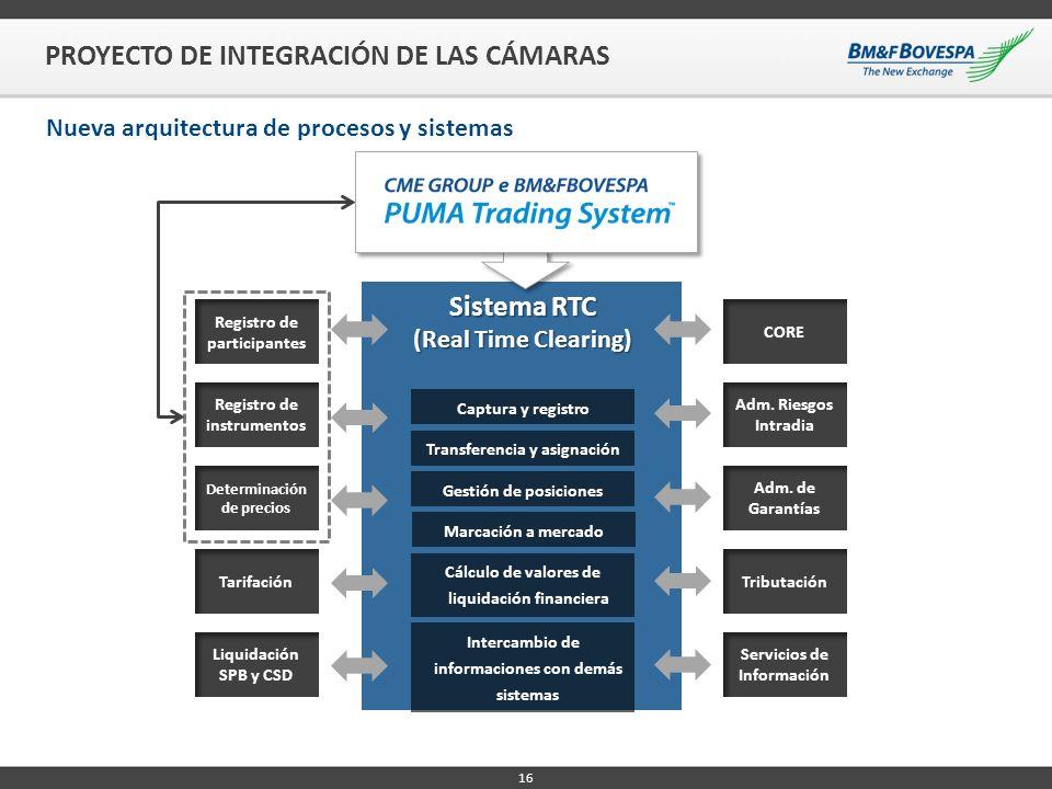 Sistema RTC (Real Time Clearing) Registro de participantes Determinación de precios Registro de instrumentos Tarifación Liquidación SPB y CSD CORE Adm