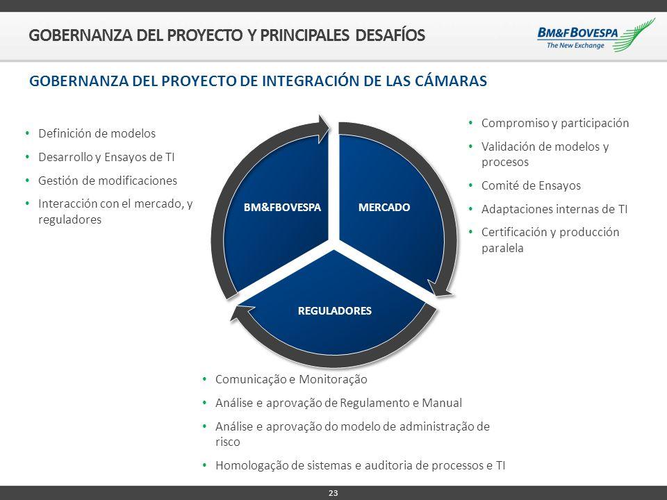 23 MERCADO REGULADORES BM&FBOVESPA Definición de modelos Desarrollo y Ensayos de TI Gestión de modificaciones Interacción con el mercado, y reguladore
