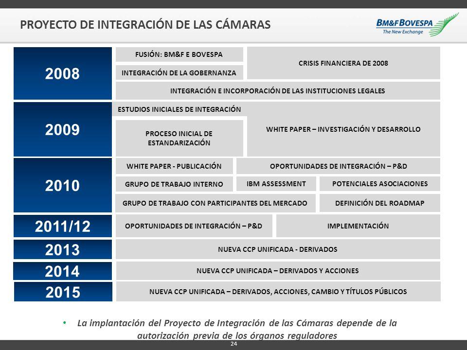 24 PROYECTO DE INTEGRACIÓN DE LAS CÁMARAS 2008 2009 2010 2011/12 2013 FUSIÓN: BM&F E BOVESPA INTEGRACIÓN DE LA GOBERNANZA INTEGRACIÓN E INCORPORACIÓN
