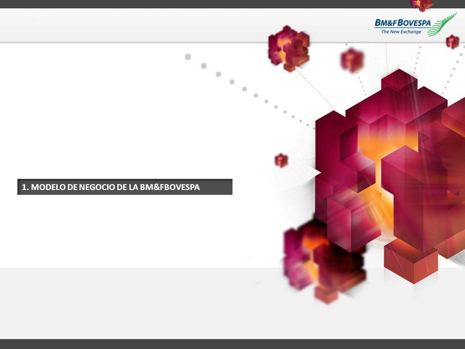 4 MODELO DE NEGOCIO DE LA BM&FBOVESPA Modelo de Negocio Diversificado y Totalmente Integrado Listado (acciones, títulos, fondos, entre otros) Certificación de Commodities Negociación (acciones derivados, títulos públicos y privados, fondos, Dollar al contado, entre otros) Contraparte Central (CCP) Compensación y Liquidación (para todos los productos) Central Depositaria de Activos (acciones y títulos privados) Renta de Activos (Acciones) Depositaria (servicios para fondos y otros participantes de mercado) Market Data Licencias de Índices Licencias de Softwares (utilizado por corredoras y otros participantes de mercado) Derivados de Mostrador Registration and Collateral Management