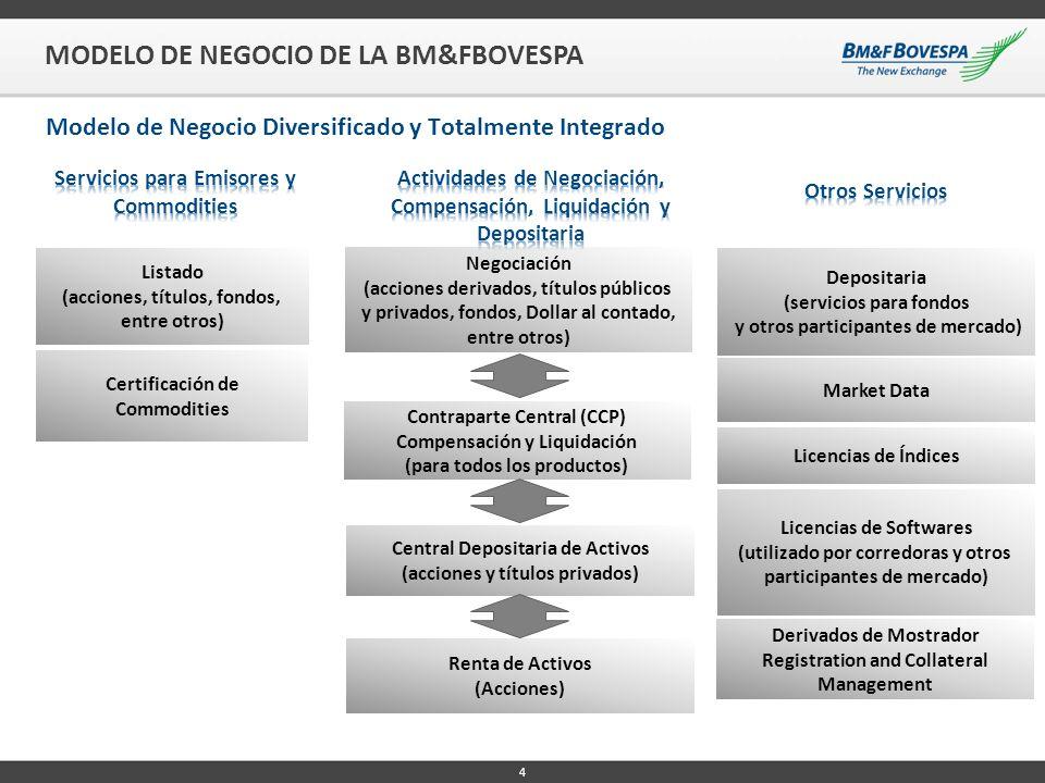 4 MODELO DE NEGOCIO DE LA BM&FBOVESPA Modelo de Negocio Diversificado y Totalmente Integrado Listado (acciones, títulos, fondos, entre otros) Certific