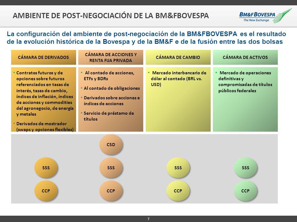 8 AMBIENTE DE POST-NEGOCIACIÓN DE LA BM&FBOVESPA Cámara de Derivados Central Counterparty Interest rate futures and options FX futures and options Commodities futures and options OTC derivatives (swaps and options)