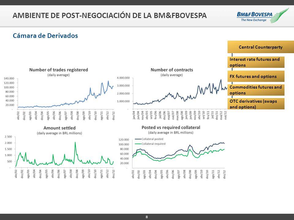 9 AMBIENTE DE POST-NEGOCIACIÓN DE LA BM&FBOVESPA Cámara de Acciones y Renta Fija Privada Central Counterparty Equities, ETFs and BDRs Corporate Debt and MBS Equity and equity index derivatives Securities lending