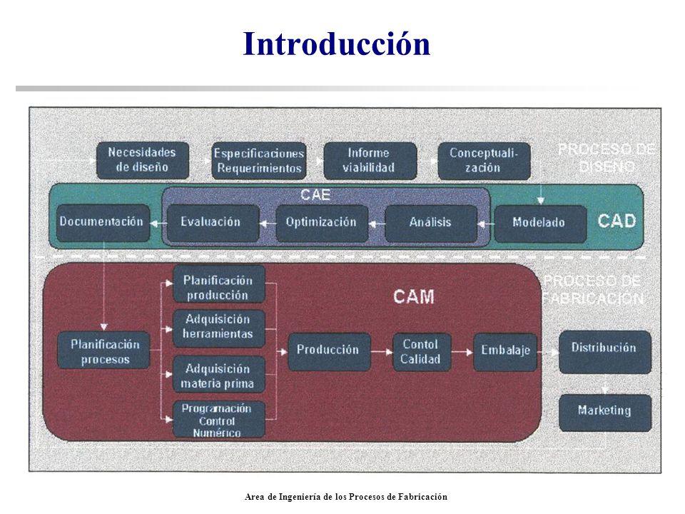 Area de Ingeniería de los Procesos de Fabricación Introducción CAD CAE Para conseguir el paso de la geometría de un lenguaje CAD a uno CAE, cuando no están integrados: Formatos de- IGES intercambio de- VDA-FS información:- SET - STEP - ACIS, OP2, Parasolid www.chyanbre.demon.co.uk/articles/pdex-02.htm#Formats