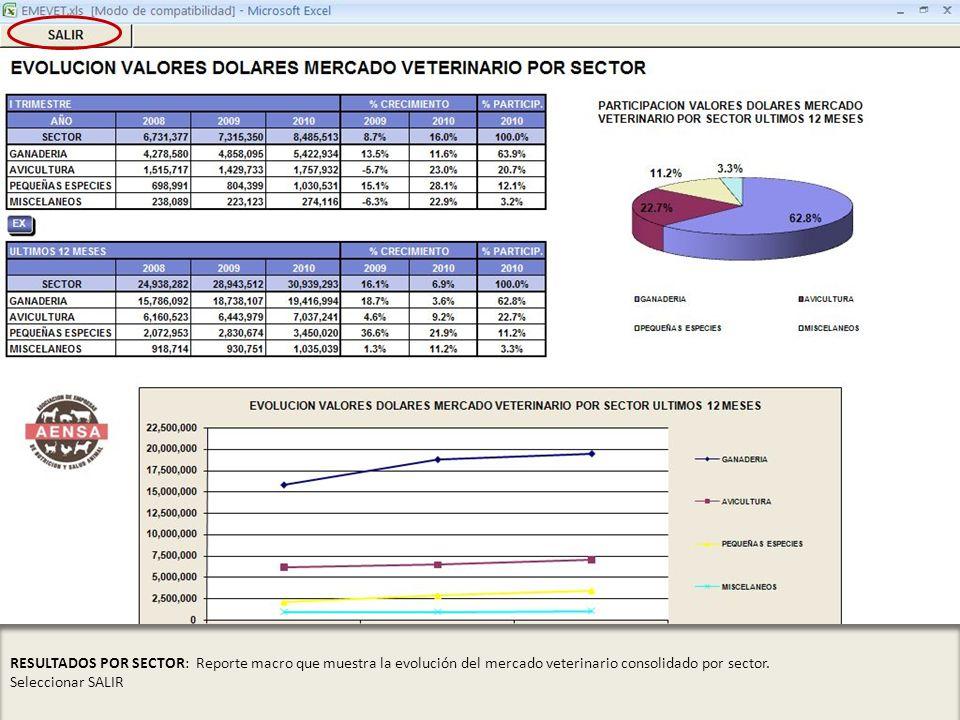 RESULTADOS POR SECTOR: Reporte macro que muestra la evolución del mercado veterinario consolidado por sector. Seleccionar SALIR