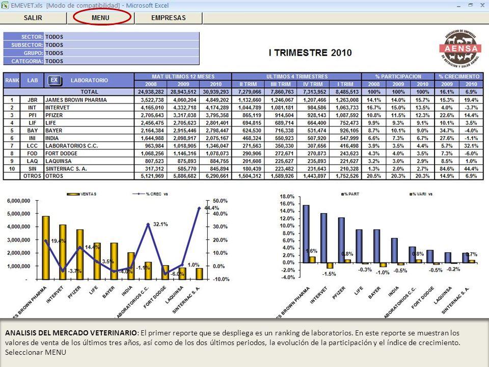 ANALISIS DEL MERCADO VETERINARIO: El primer reporte que se despliega es un ranking de laboratorios. En este reporte se muestran los valores de venta d