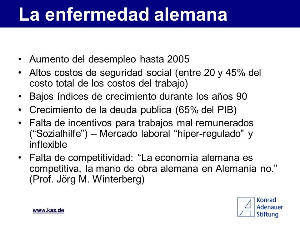 Aumento del desempleo hasta 2005 Altos costos de seguridad social (entre 20 y 45% del costo total de los costos del trabajo) Bajos índices de crecimie