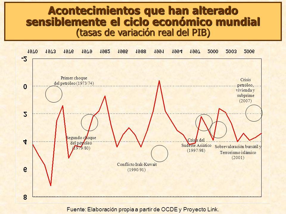 Primer choque del petróleo (1973/74) Segundo choque del petróleo (1979/80) Conflicto Irak-Kuwait (1990/91) Sobrevaloración bursátil y Terrorismo islámico (2001) Crisis del Sudeste Asiático (1997/98) Acontecimientos que han alterado sensiblemente el ciclo económico mundial (tasas de variación real del PIB) Fuente: Elaboración propia a partir de OCDE y Proyecto Link.