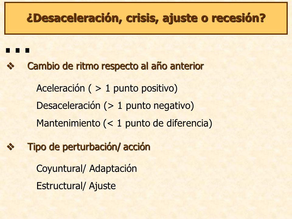 ¿Desaceleración, crisis, ajuste o recesión.