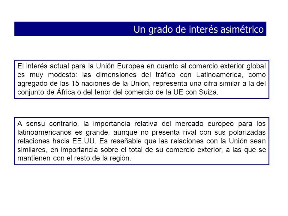 El interés actual para la Unión Europea en cuanto al comercio exterior global es muy modesto: las dimensiones del tráfico con Latinoamérica, como agre