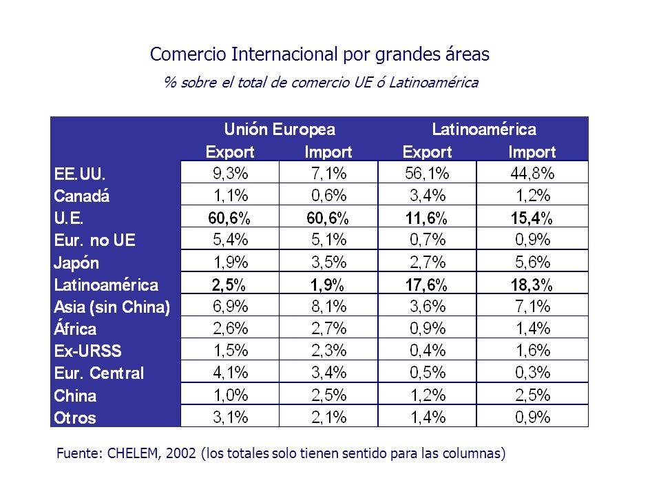 Comercio Internacional por grandes áreas % sobre el total de comercio UE ó Latinoamérica Fuente: CHELEM, 2002 (los totales solo tienen sentido para la