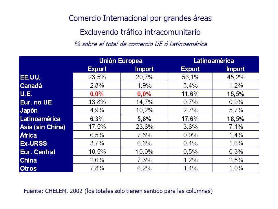Comercio Internacional por grandes áreas Excluyendo tráfico intracomunitario % sobre el total de comercio UE ó Latinoamérica Fuente: CHELEM, 2002 (los