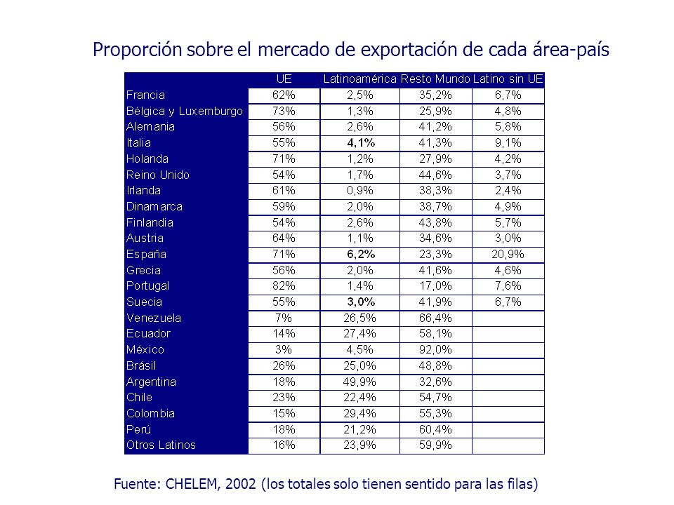 Proporción sobre el mercado de exportación de cada área-país Fuente: CHELEM, 2002 (los totales solo tienen sentido para las filas)