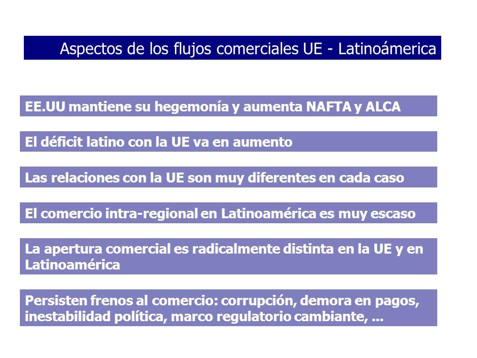 Aspectos de los flujos comerciales UE - Latinoámerica EE.UU mantiene su hegemonía y aumenta NAFTA y ALCA El déficit latino con la UE va en aumento Las