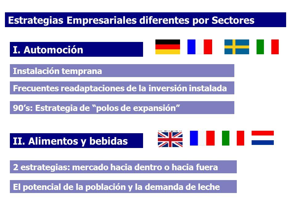 Estrategias Empresariales diferentes por Sectores I. Automoción II. Alimentos y bebidas Instalación temprana 2 estrategias: mercado hacia dentro o hac