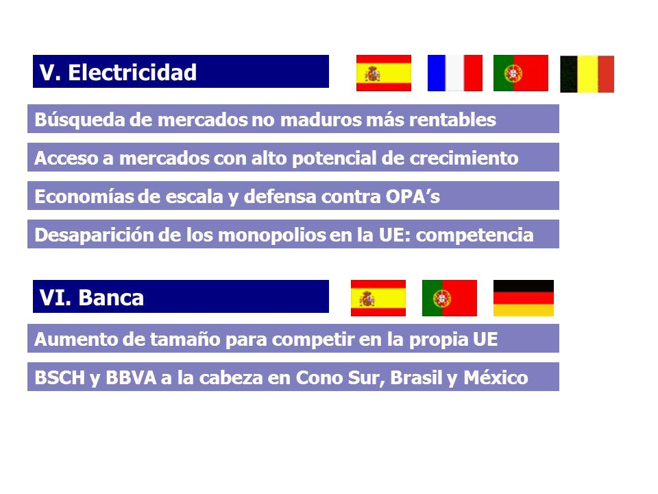 V. Electricidad VI. Banca Aumento de tamaño para competir en la propia UE Acceso a mercados con alto potencial de crecimiento Desaparición de los mono