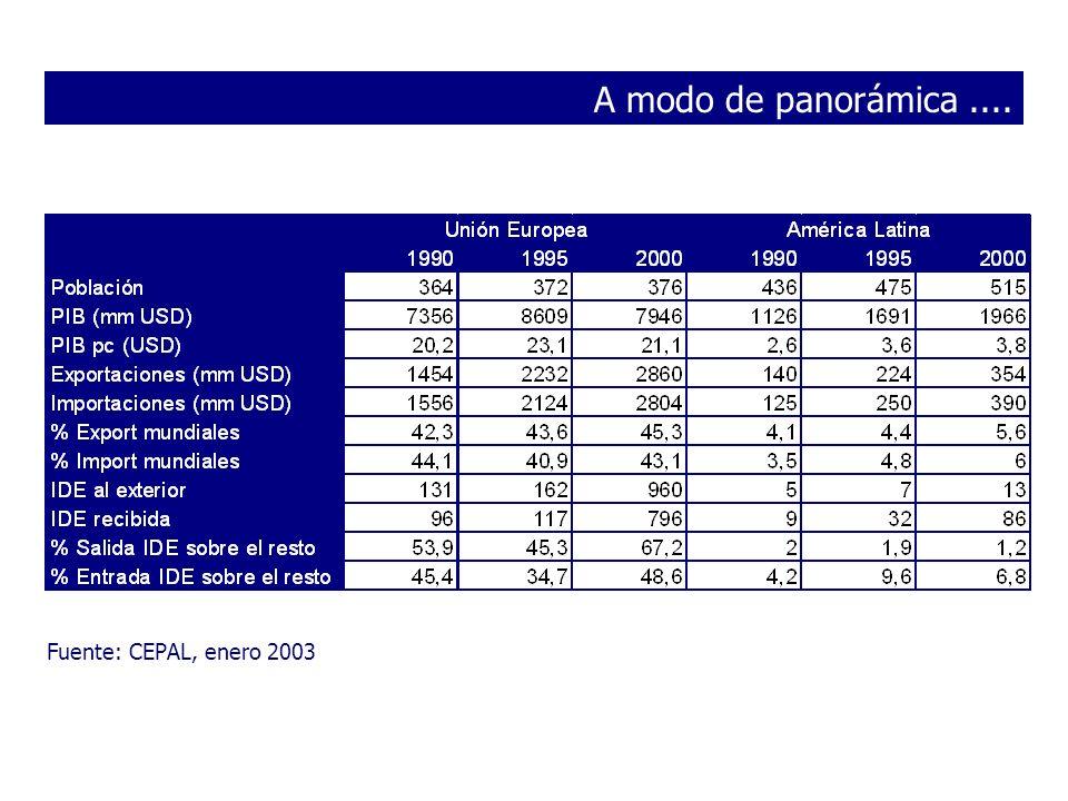 Comercio Internacional por grandes áreas Excluyendo tráfico intracomunitario % sobre el total de comercio UE ó Latinoamérica Fuente: CHELEM, 2002 (los totales solo tienen sentido para las columnas)